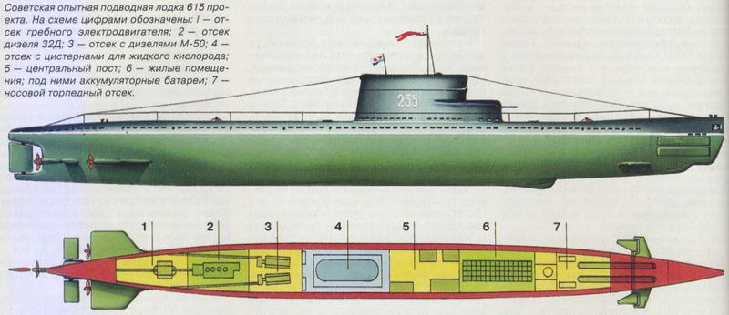 дальность хода подводной лодки